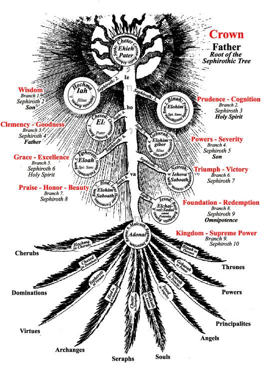 fludd-sephirothic-tree-web1